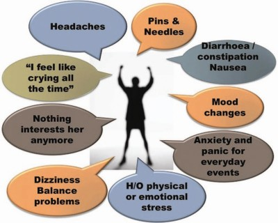 functional disorders; headaches, constipation, mood changes, anxiety, emotional stress, dizziness, no interest, unhappy